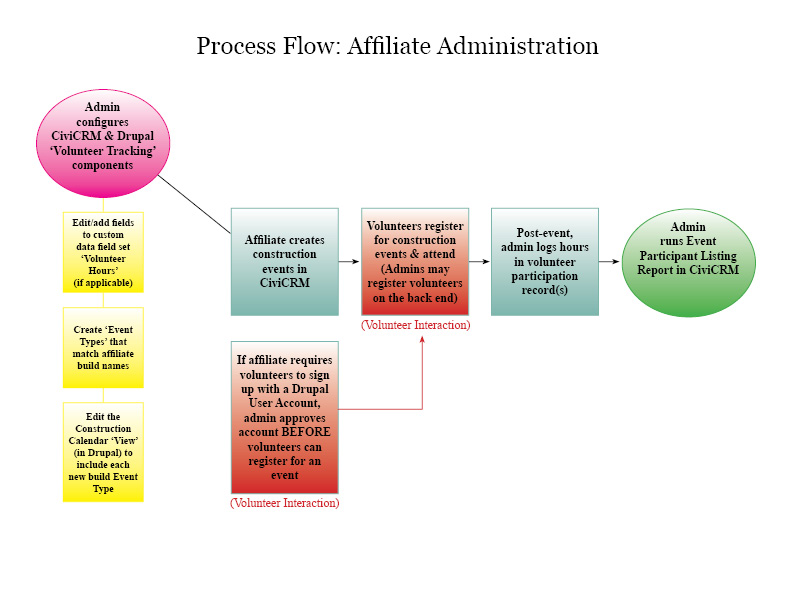 Administrative Process Flow